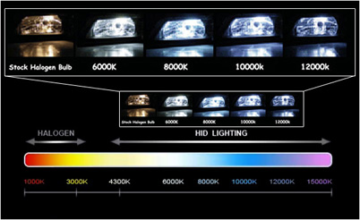 HID Vision Canada - HID Xenon Bulb Color Guide  HID Vision Cana...